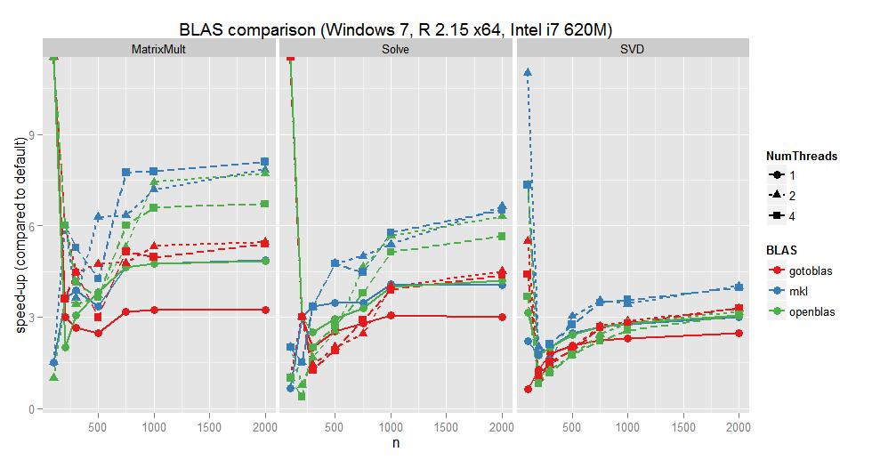 R BLAS: GotoBLAS2 vs OpenBLAS vs MKL